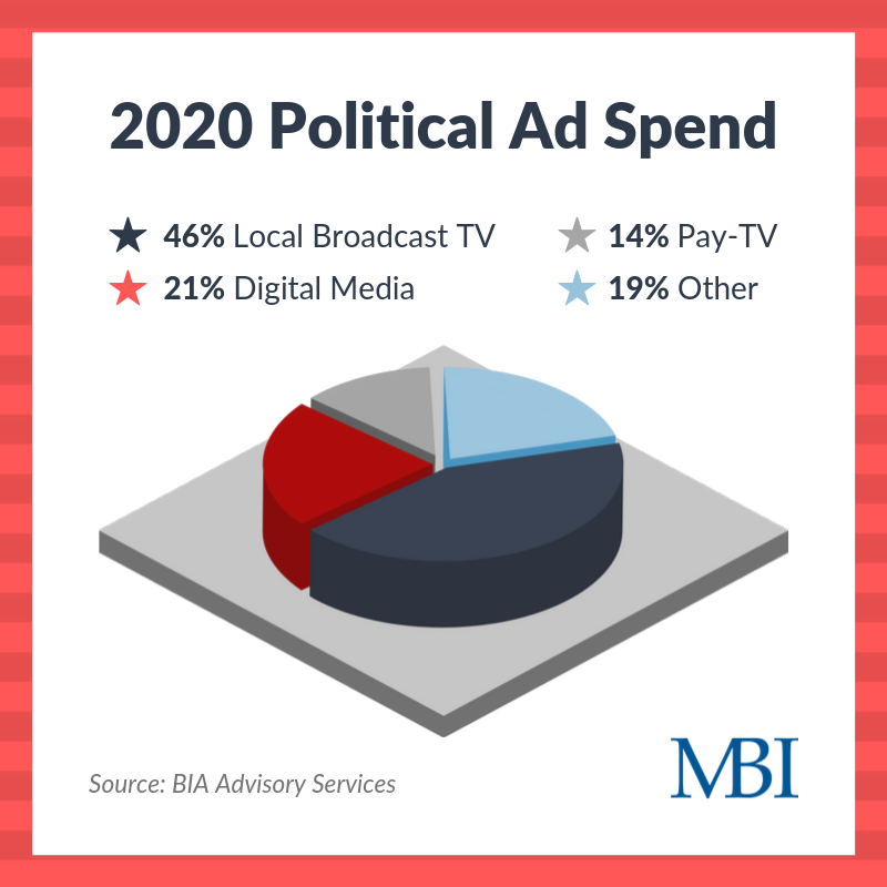 2020 Political Ad Spend
